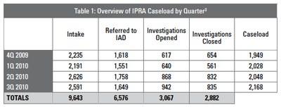 ipra table 1
